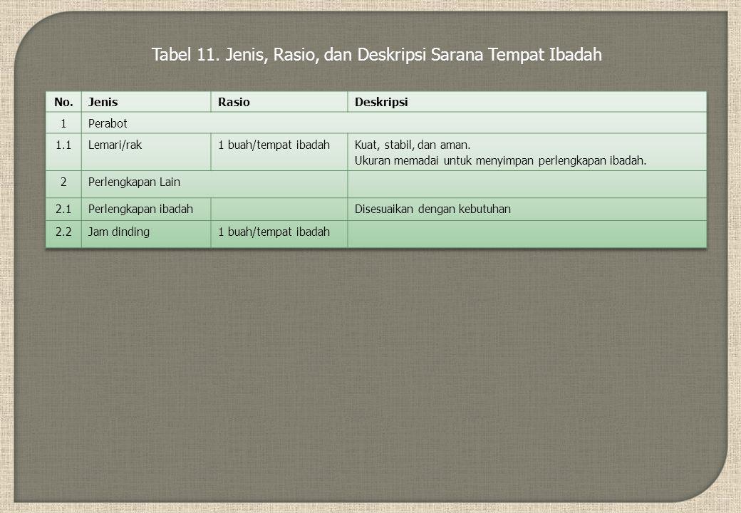 Tabel 11. Jenis, Rasio, dan Deskripsi Sarana Tempat Ibadah