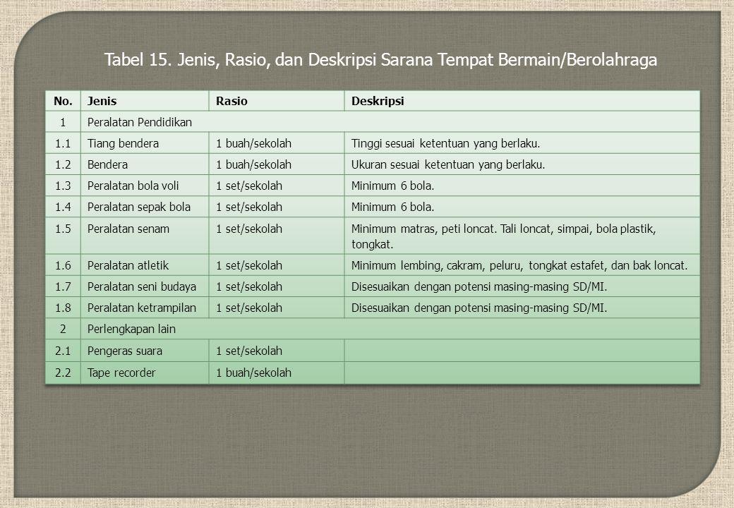 Tabel 15. Jenis, Rasio, dan Deskripsi Sarana Tempat Bermain/Berolahraga