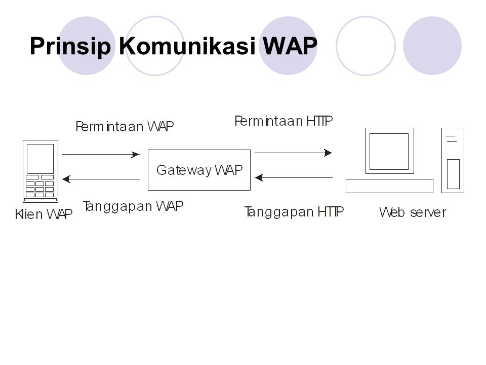 Prinsip Komunikasi WAP