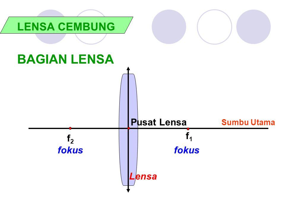 BAGIAN LENSA LENSA CEMBUNG Pusat Lensa f1 f2 fokus fokus Lensa