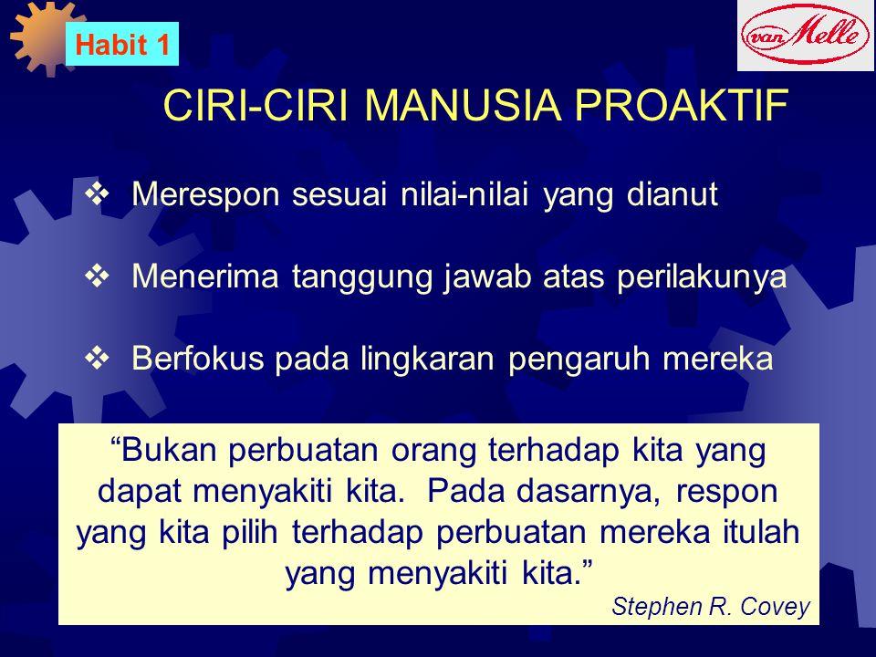CIRI-CIRI MANUSIA PROAKTIF