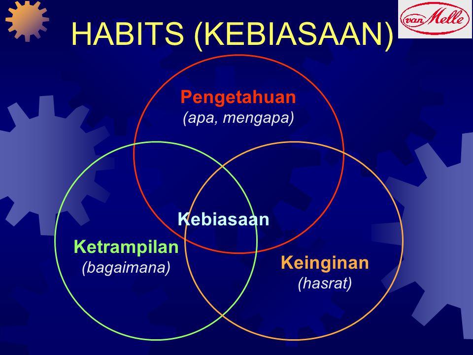 HABITS (KEBIASAAN) Pengetahuan Kebiasaan Ketrampilan Keinginan