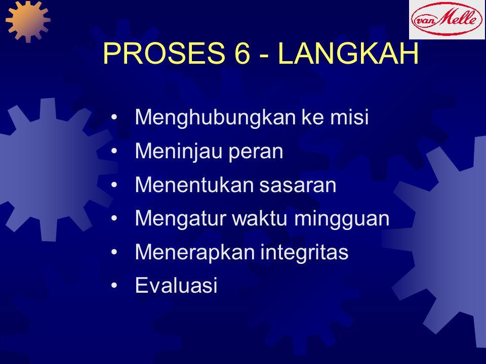 PROSES 6 - LANGKAH Menghubungkan ke misi Meninjau peran