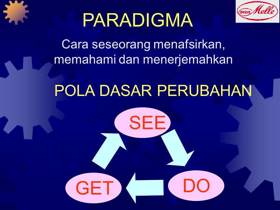 Cara seseorang menafsirkan, memahami dan menerjemahkan