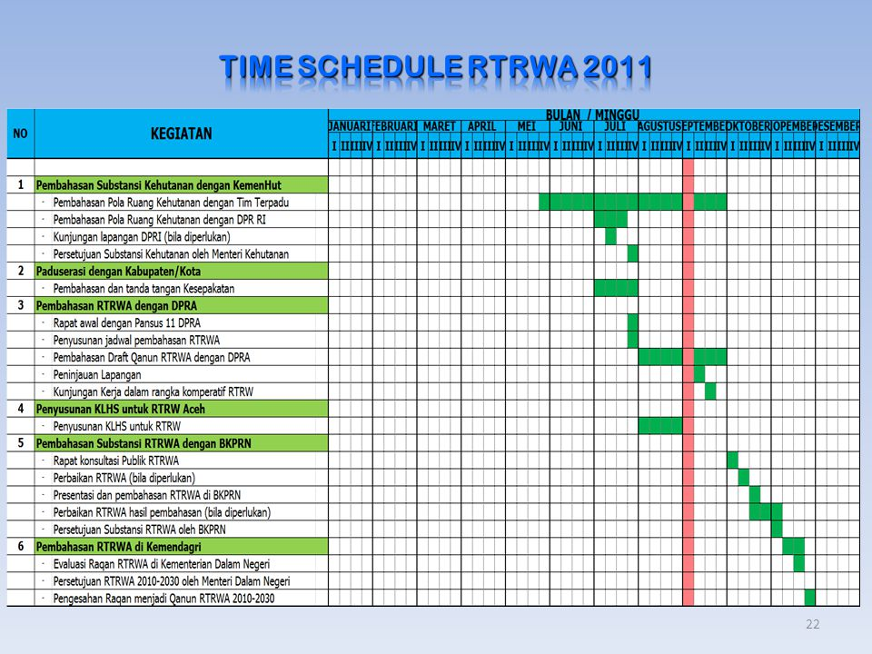 TIME SCHEDULE RTRWA 2011