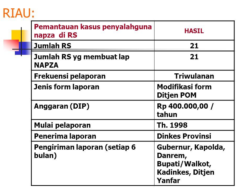RIAU: Pemantauan kasus penyalahguna napza di RS Jumlah RS 21