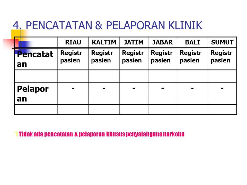 4. PENCATATAN & PELAPORAN KLINIK