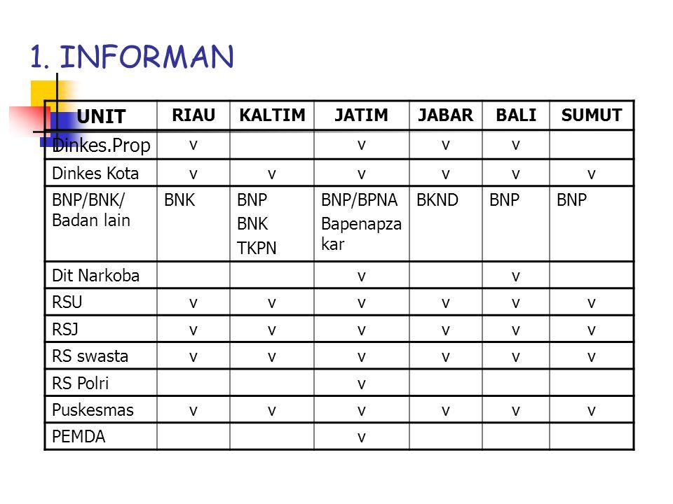 1. INFORMAN UNIT Dinkes.Prop RIAU KALTIM JATIM JABAR BALI SUMUT v