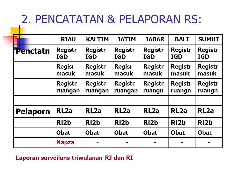 2. PENCATATAN & PELAPORAN RS: