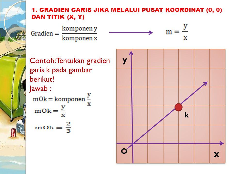 y Contoh: Tentukan gradien garis k pada gambar berikut! Jawab : k O X
