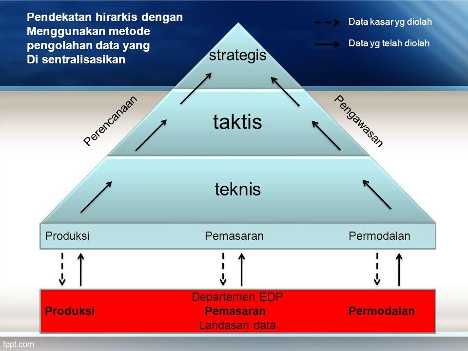 taktis teknis strategis Pendekatan hirarkis dengan Menggunakan metode