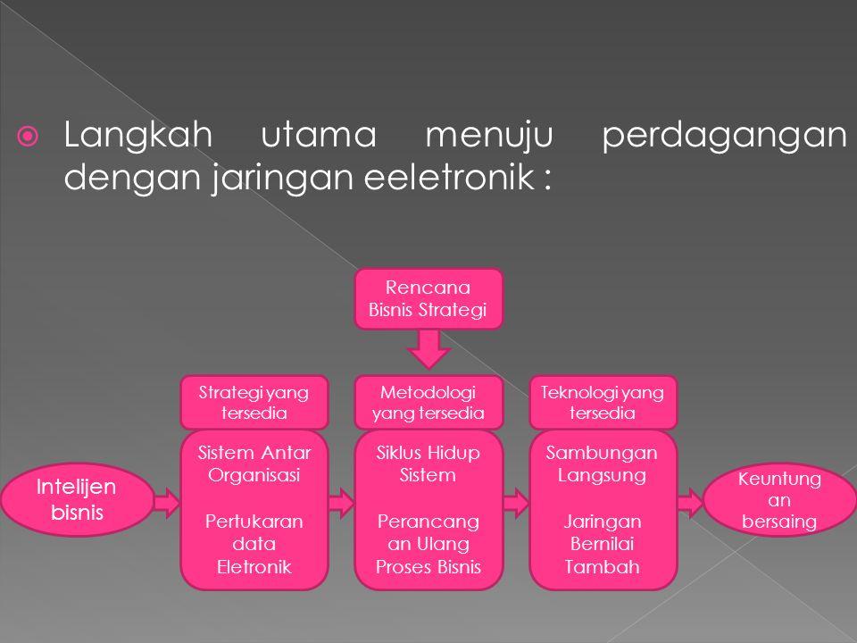 Langkah utama menuju perdagangan dengan jaringan eeletronik :