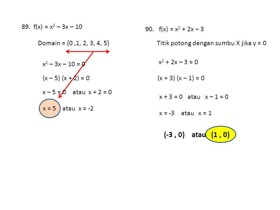 (-3 , 0) atau (1 , 0) 89. f(x) = x2 – 3x – 10 90. f(x) = x2 + 2x – 3