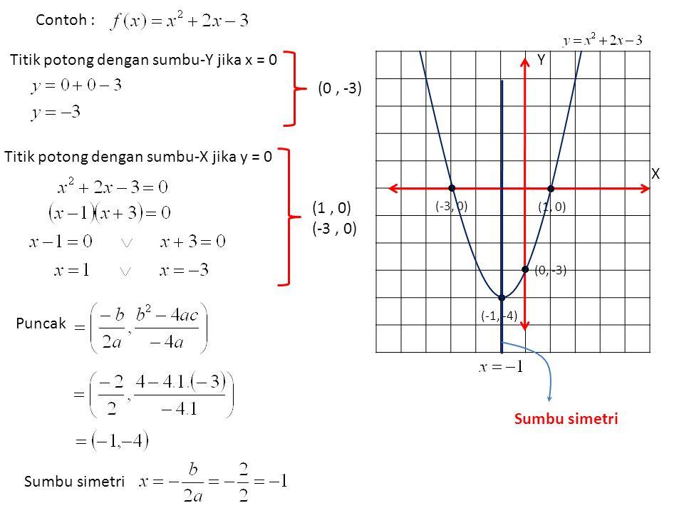 Titik potong dengan sumbu-Y jika x = 0 Y