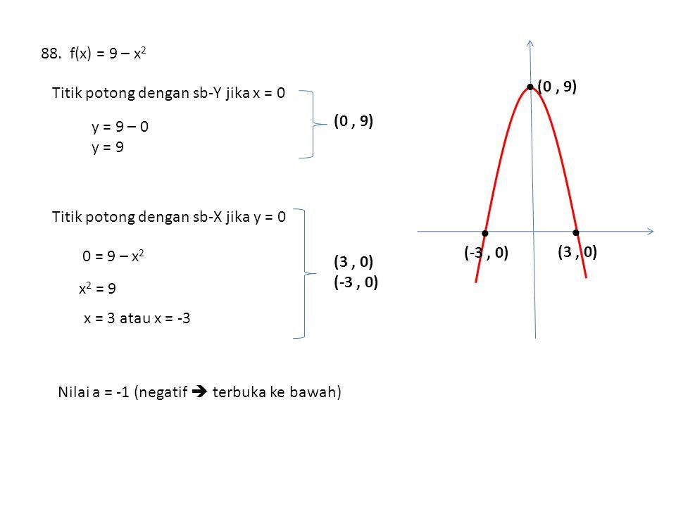 88. f(x) = 9 – x2  (0 , 9)  (-3 , 0) (3 , 0) Titik potong dengan sb-Y jika x = 0. (0 , 9) y = 9 – 0.