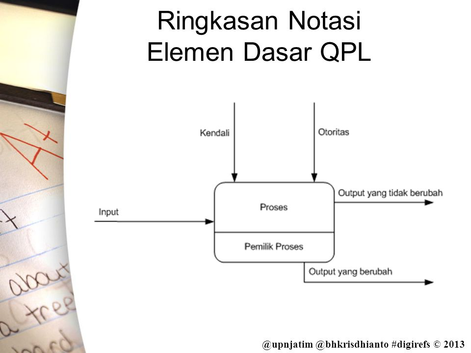 Ringkasan Notasi Elemen Dasar QPL