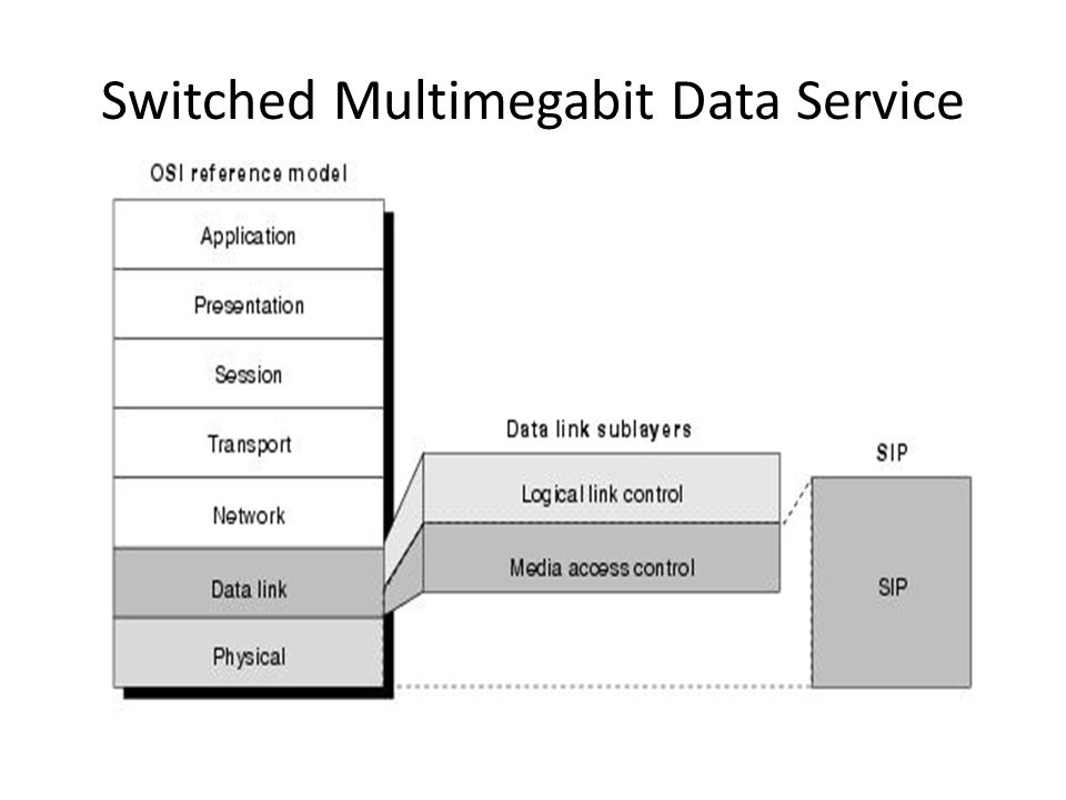 Switched Multimegabit Data Service