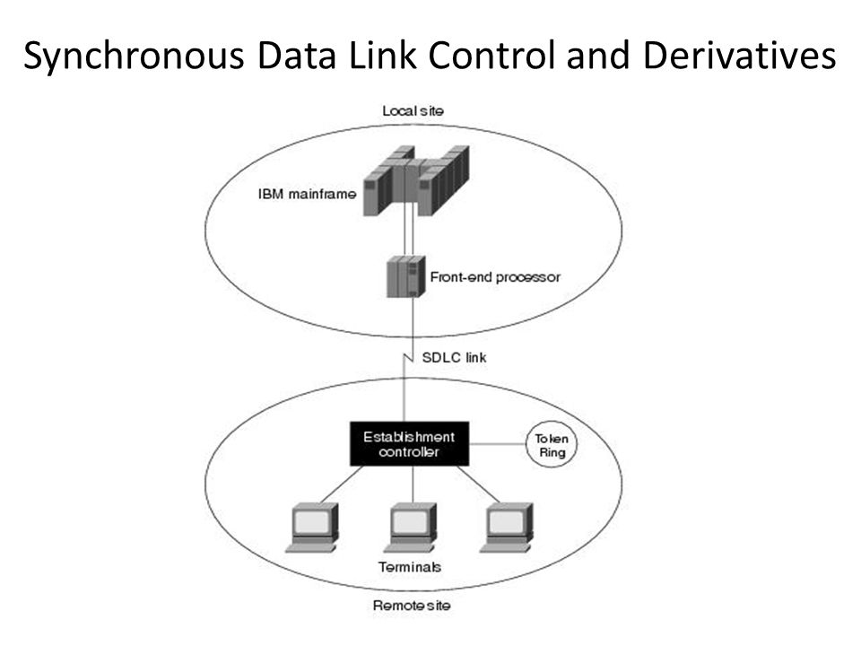Synchronous Data Link Control and Derivatives