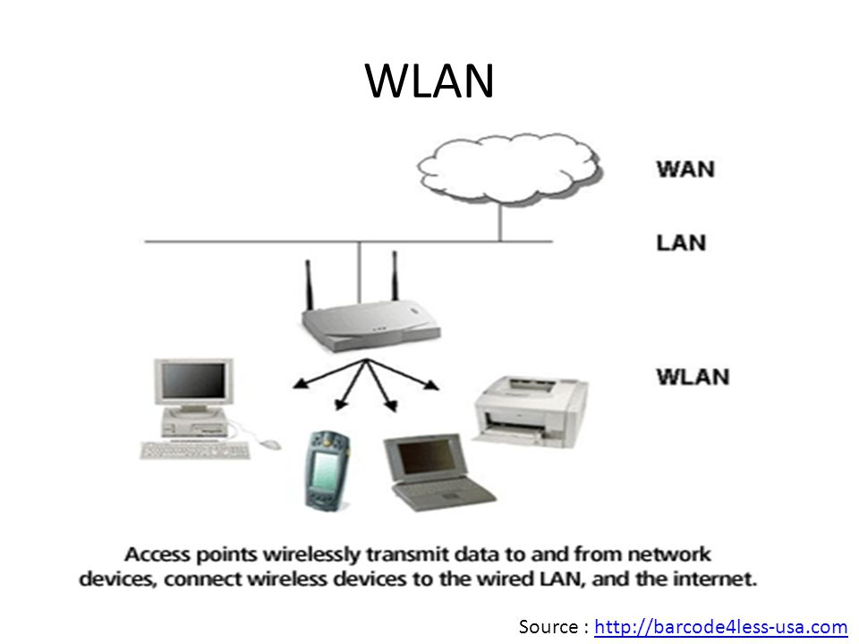 WLAN Source : http://barcode4less-usa.com