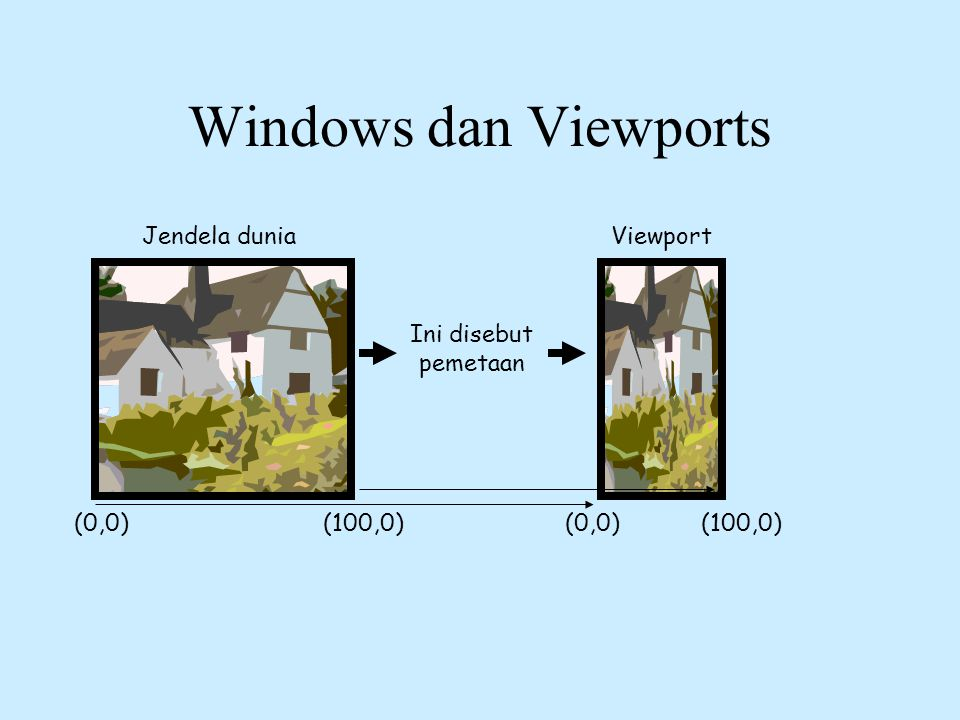 Windows dan Viewports Jendela dunia Viewport Ini disebut pemetaan