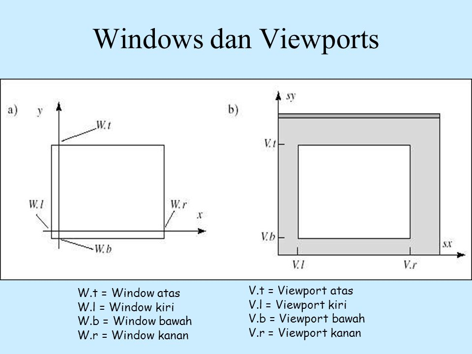 Windows dan Viewports V.t = Viewport atas W.t = Window atas
