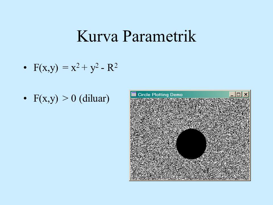 Kurva Parametrik F(x,y) = x2 + y2 - R2 F(x,y) > 0 (diluar)