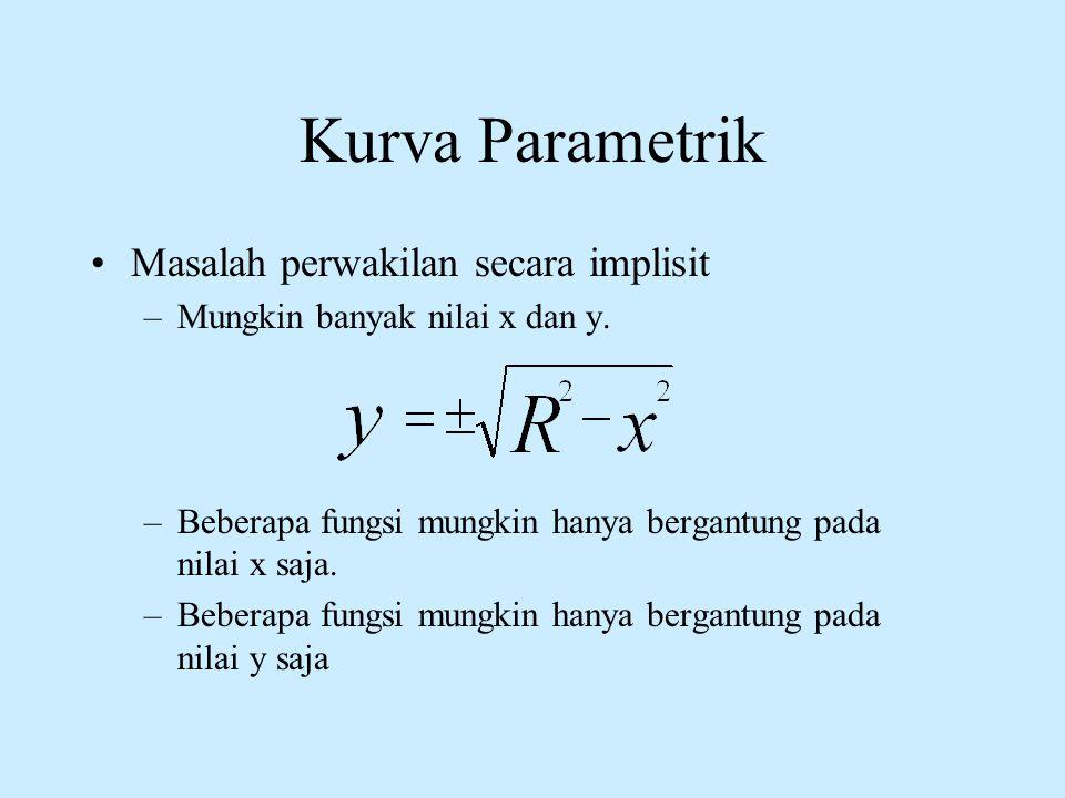 Kurva Parametrik Masalah perwakilan secara implisit