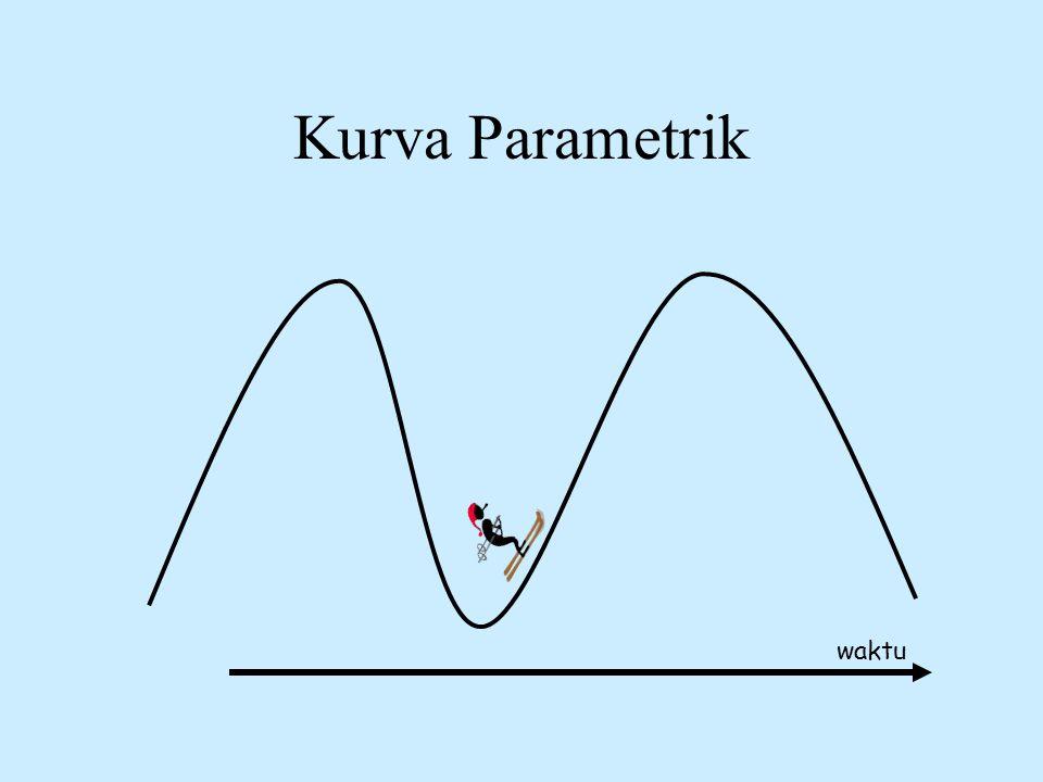 Kurva Parametrik waktu