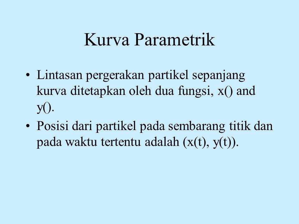 Kurva Parametrik Lintasan pergerakan partikel sepanjang kurva ditetapkan oleh dua fungsi, x() and y().