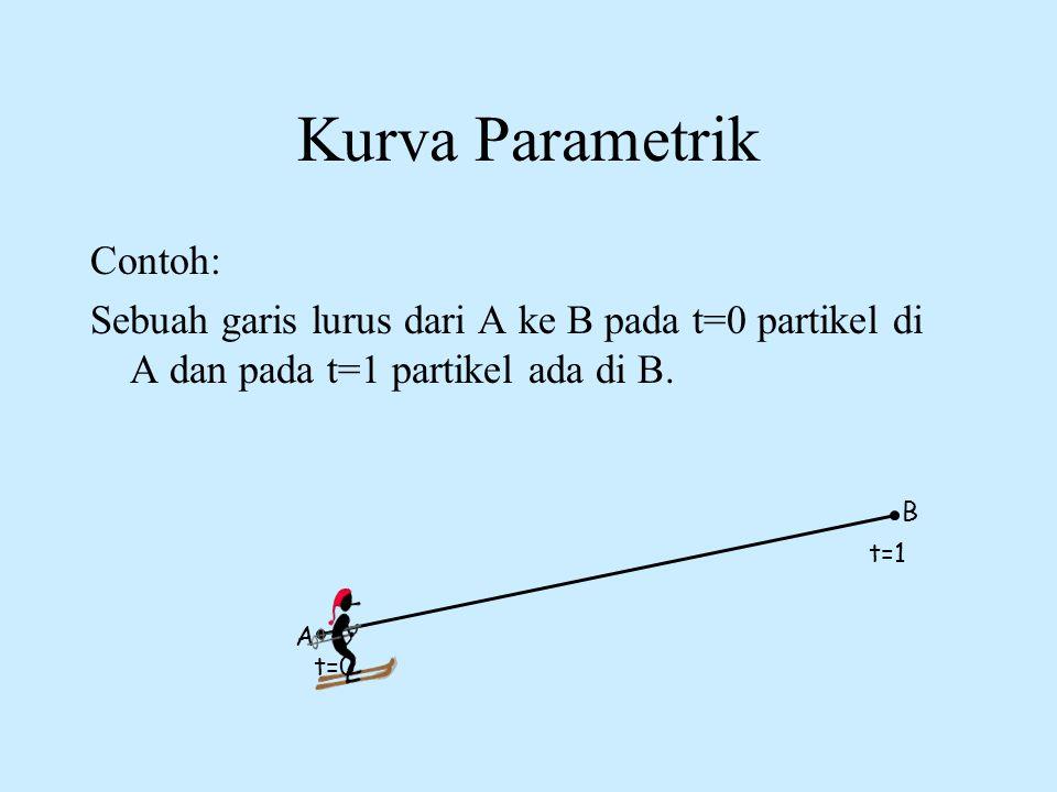 Kurva Parametrik Contoh: