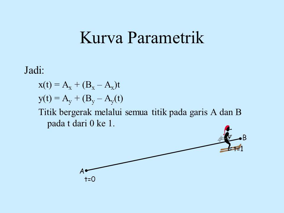 Kurva Parametrik Jadi: x(t) = Ax + (Bx – Ax)t y(t) = Ay + (By – Ay(t)