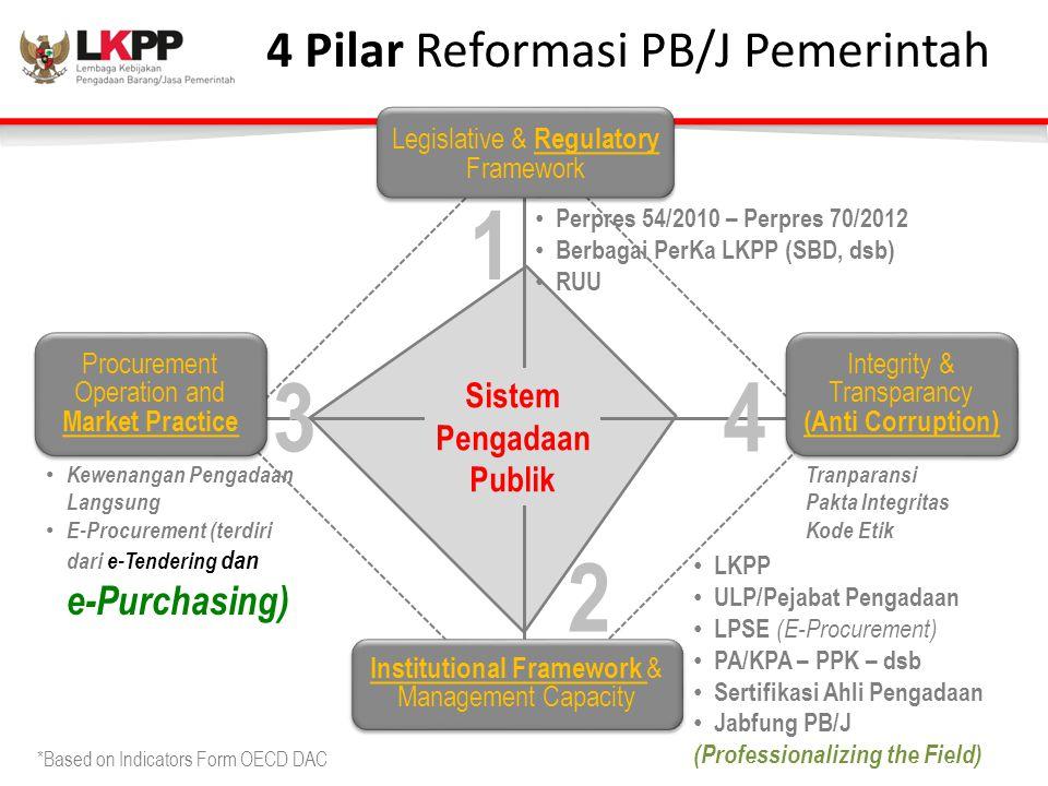 4 Pilar Reformasi PB/J Pemerintah