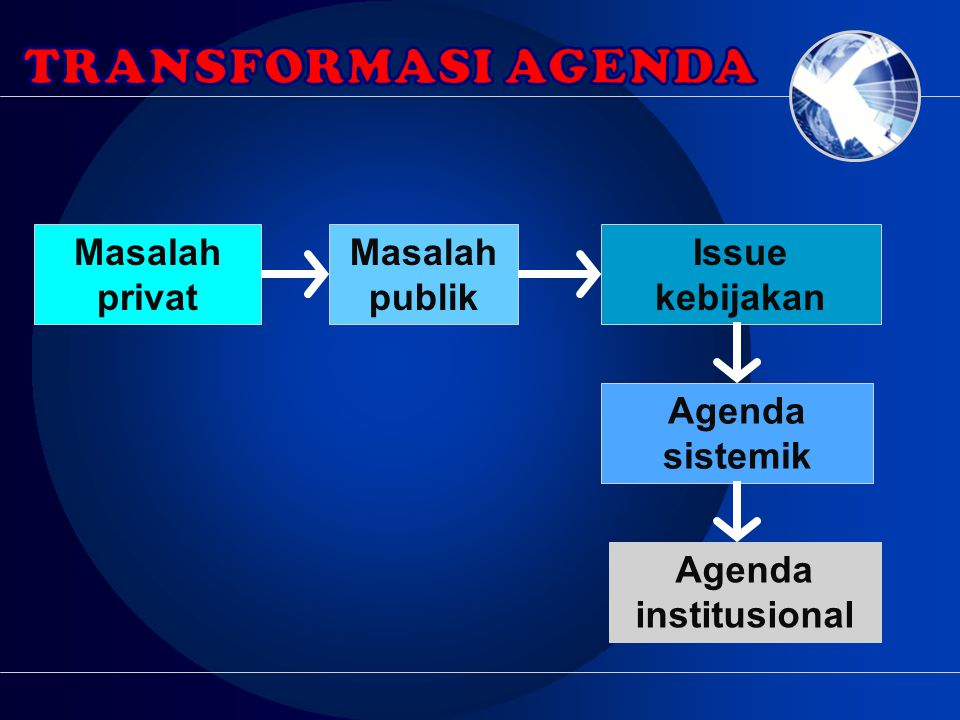 transformasi Agenda Masalah privat Masalah publik Issue kebijakan
