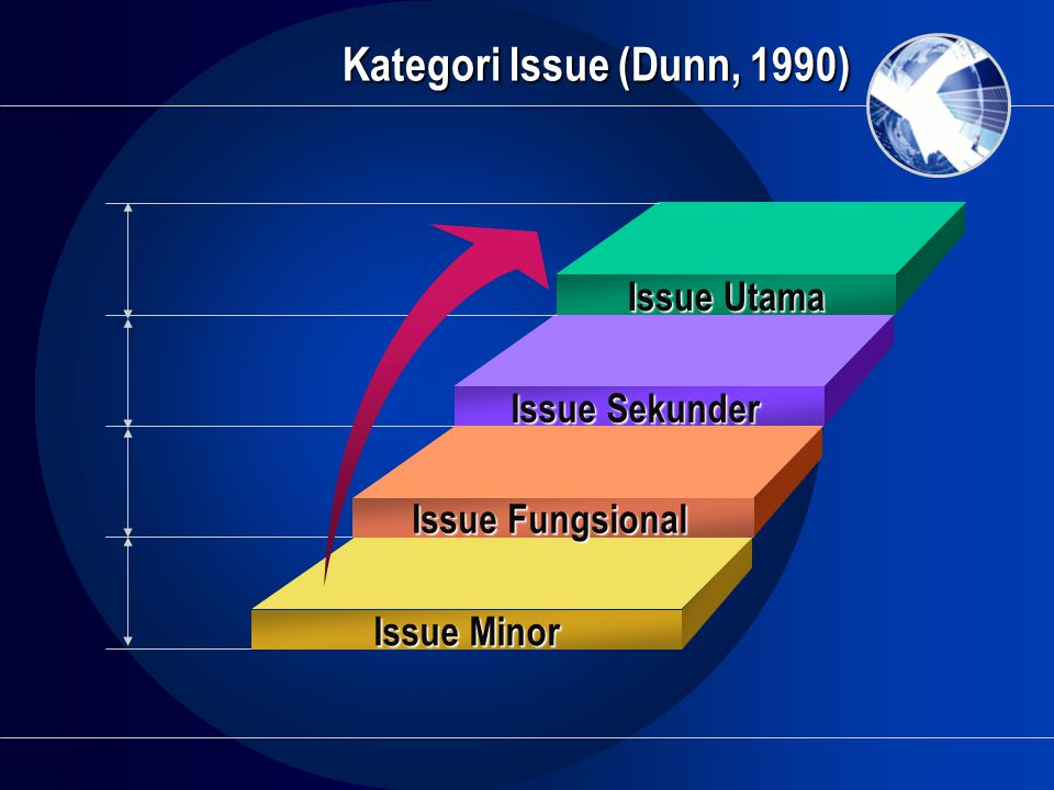 Kategori Issue (Dunn, 1990) Issue Utama Issue Sekunder