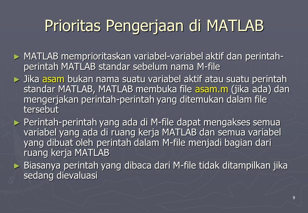Prioritas Pengerjaan di MATLAB