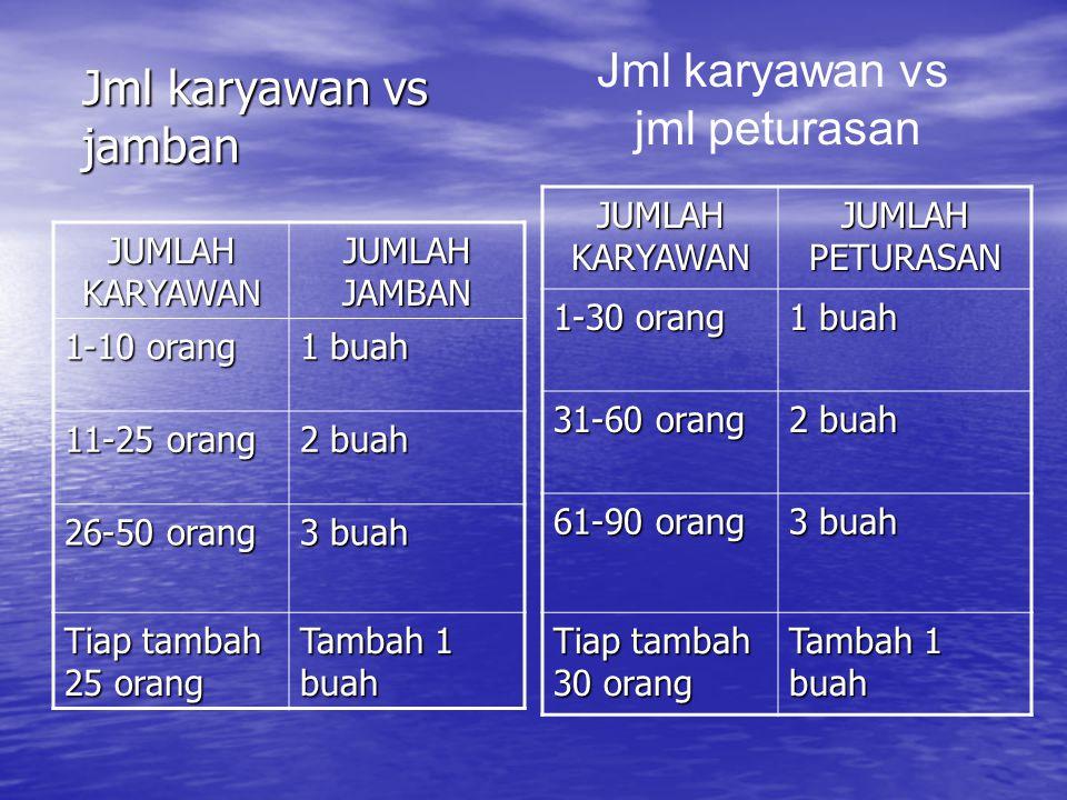 Jml karyawan vs jamban Jml karyawan vs jml peturasan JUMLAH KARYAWAN