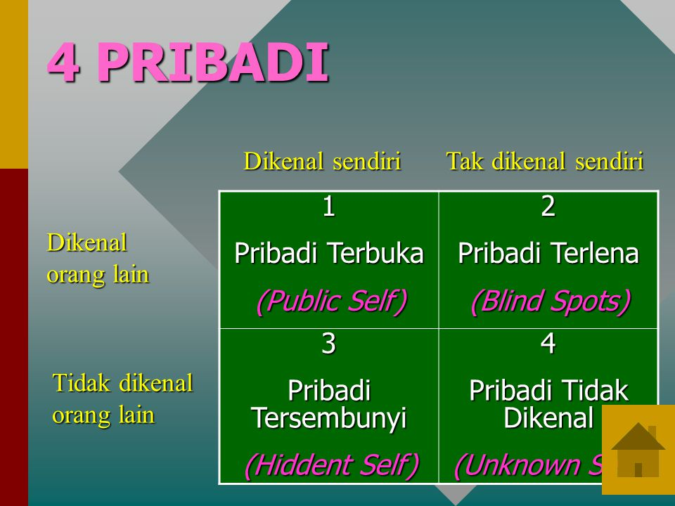 4 PRIBADI 1 Pribadi Terbuka (Public Self) 2 Pribadi Terlena