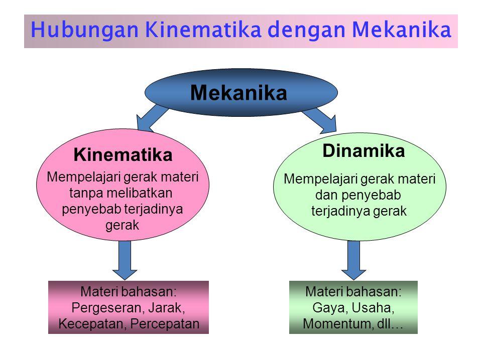 Hubungan Kinematika dengan Mekanika