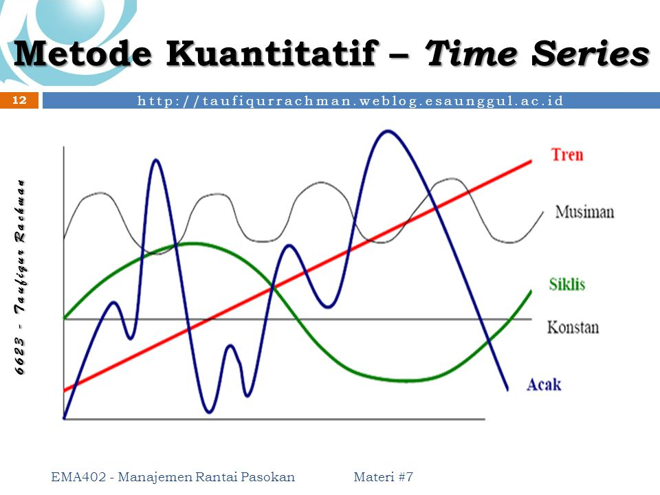 Metode Kuantitatif – Time Series