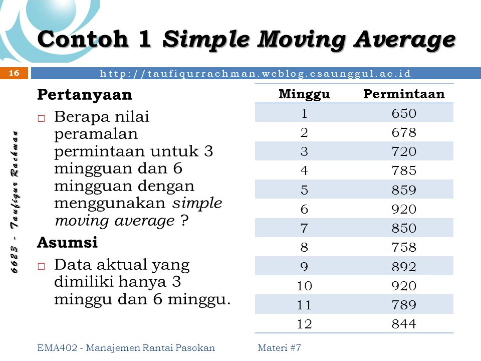 Contoh 1 Simple Moving Average