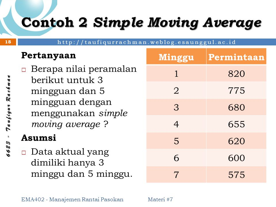 Contoh 2 Simple Moving Average