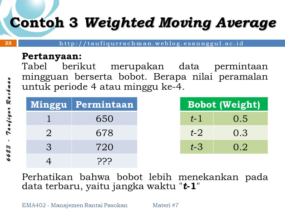 Contoh 3 Weighted Moving Average