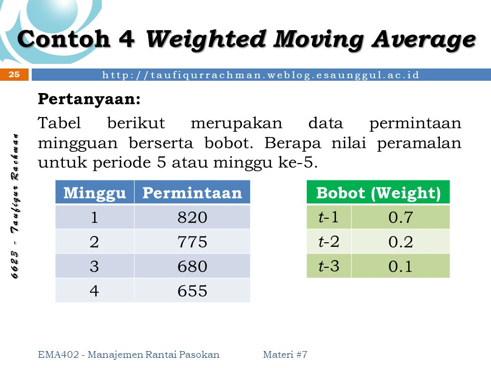 Contoh 4 Weighted Moving Average