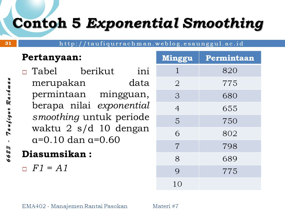 Contoh 5 Exponential Smoothing