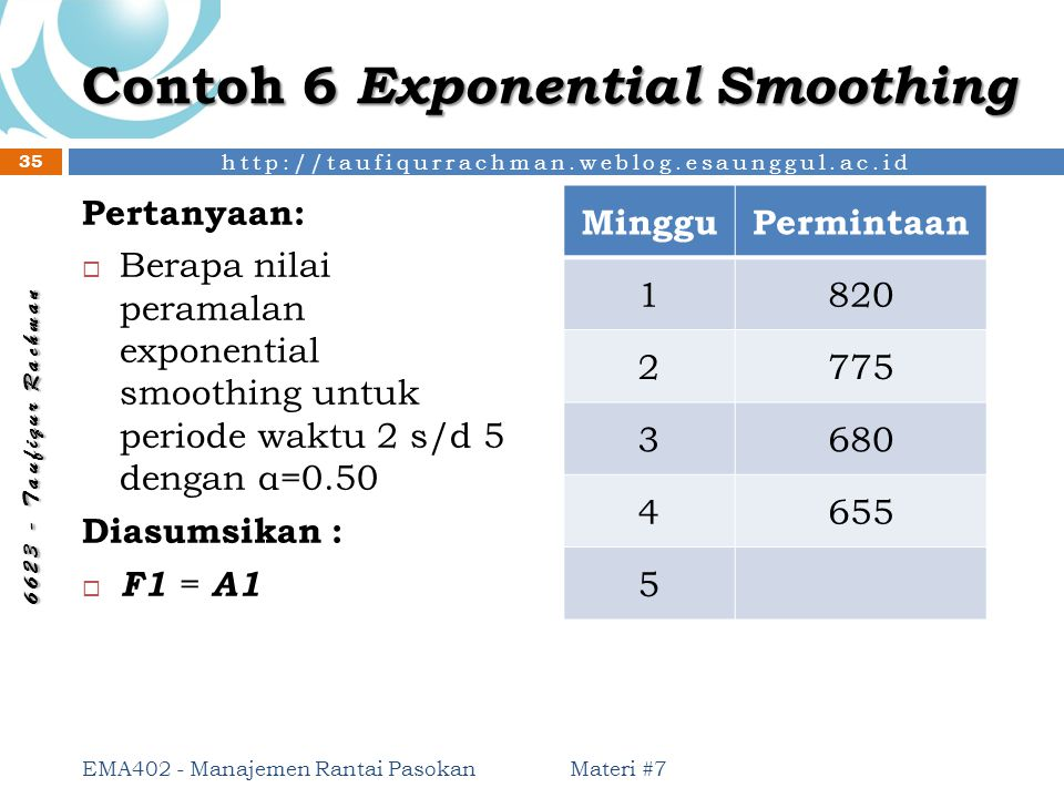 Contoh 6 Exponential Smoothing