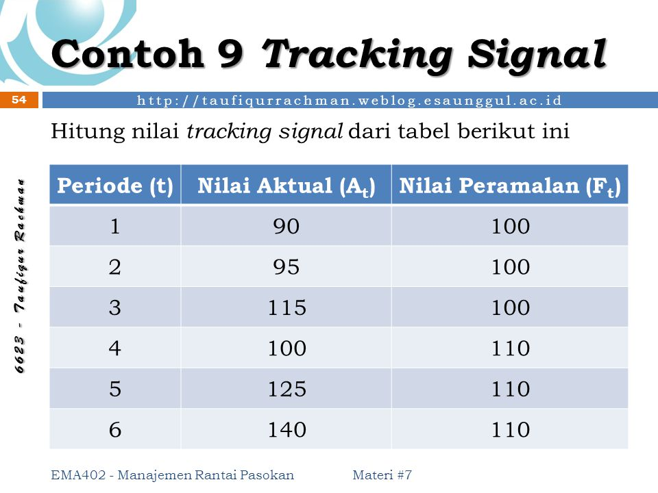 Contoh 9 Tracking Signal
