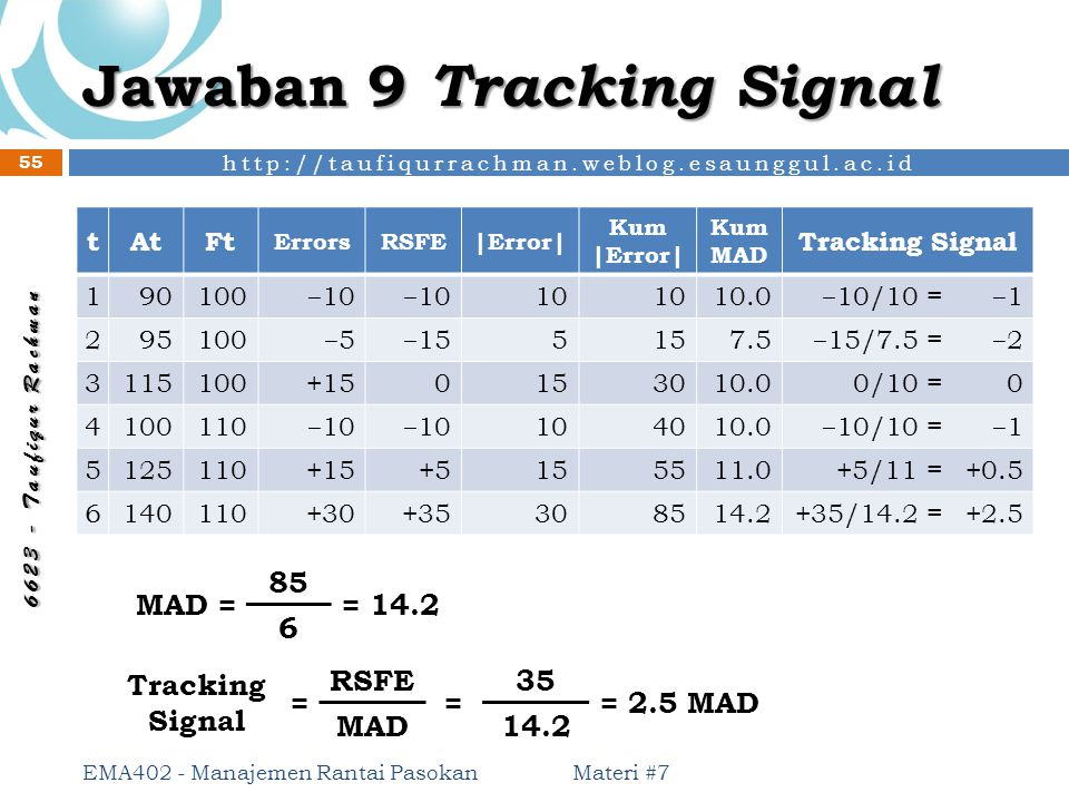 Jawaban 9 Tracking Signal