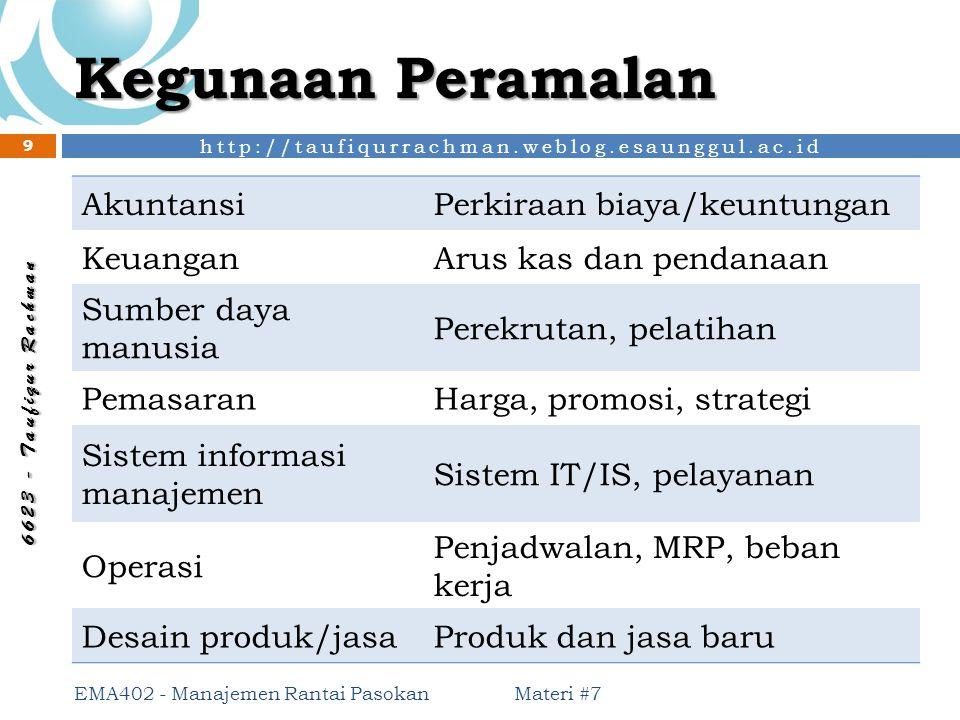 Kegunaan Peramalan Akuntansi Perkiraan biaya/keuntungan Keuangan