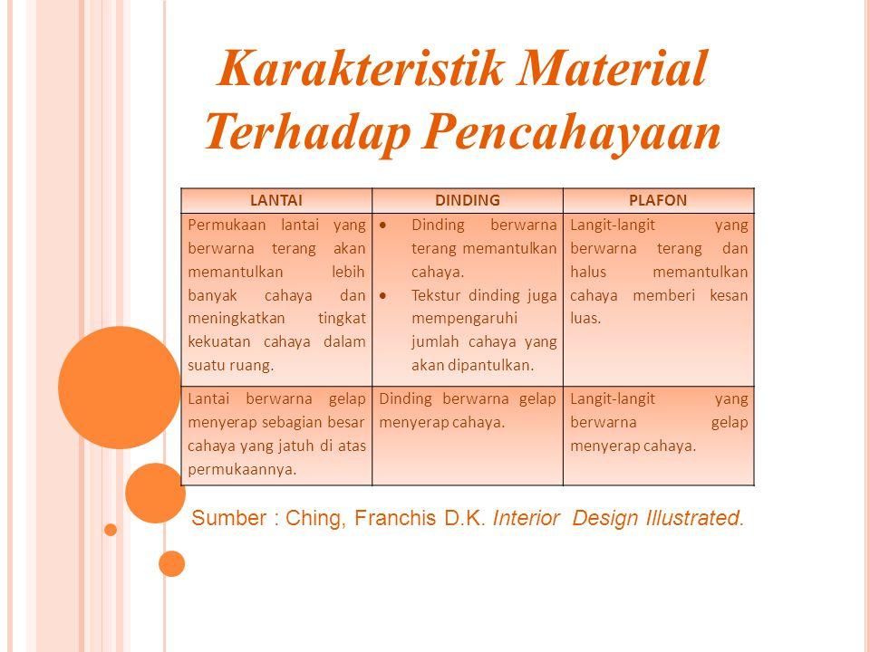 Karakteristik Material