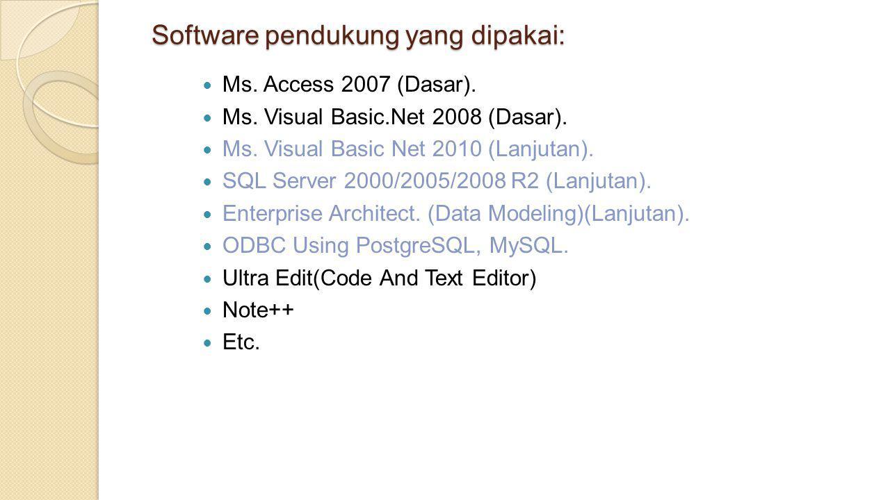 Software pendukung yang dipakai: